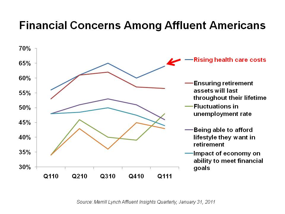 Financial-Concerns-Among-Affluent-Americans